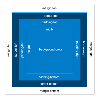 CSS - Diferença Entre Browsers