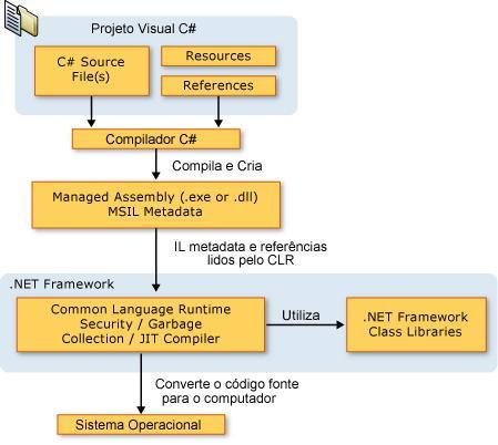 Princípios Básicos No Uso Do .NET