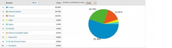 Dados Estatísticos Do Webmaster.pt