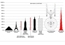 USS Enterprise size comparison